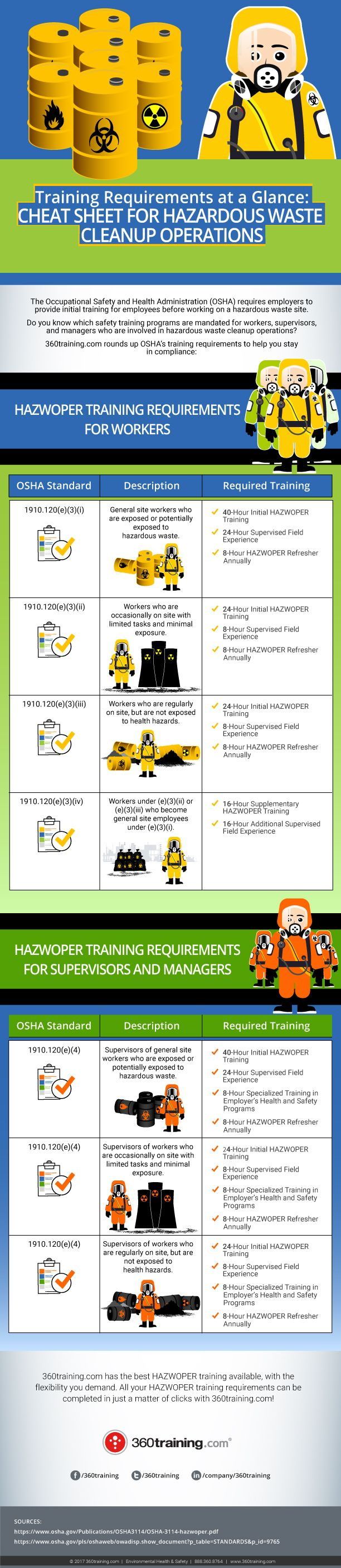 UST Laws and Regulations Infographic