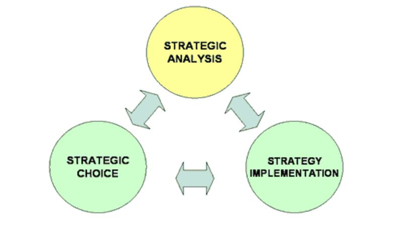 Management Leadership Strategy Analysis