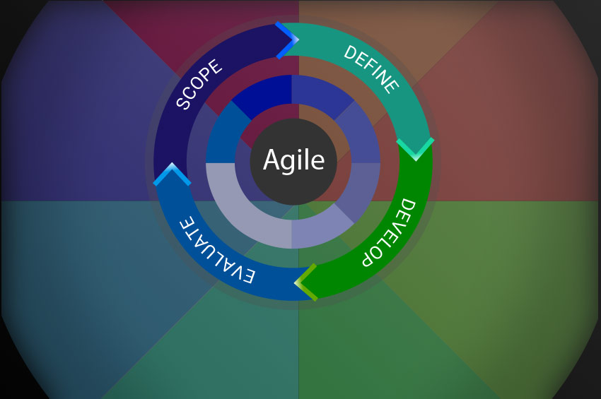 ACP Agile Certified Practitioner Exam Prep