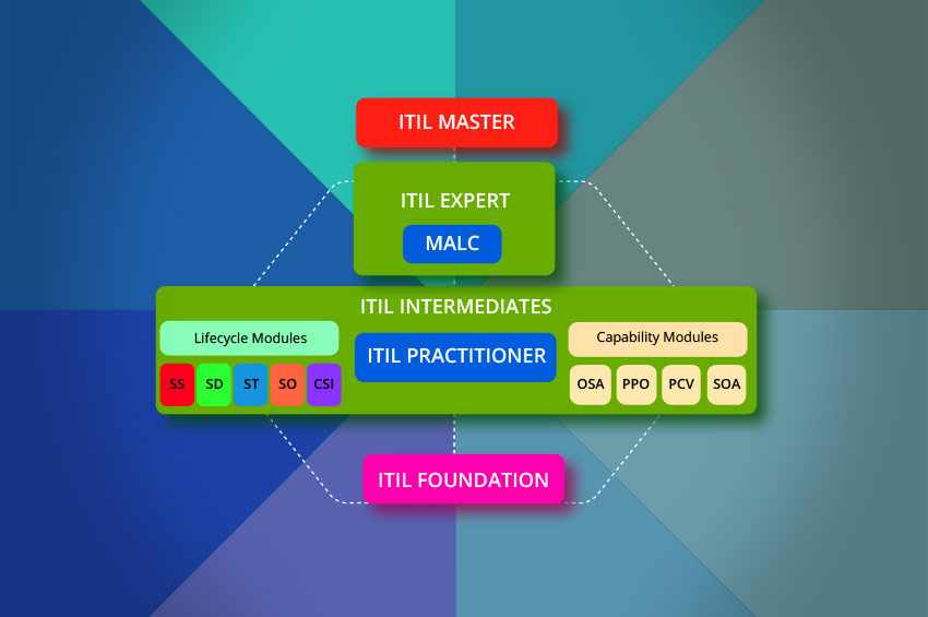 ITIL ITIL Managing across the Lifecycle (MALC) Certification Training