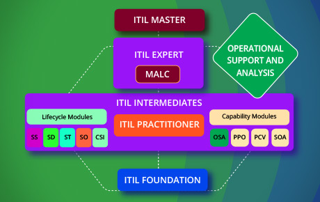 ITIL Intermediate OSA Certification Training