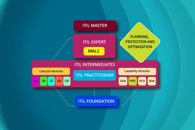 ITIL ITIL Intermediate PPO Certification Training