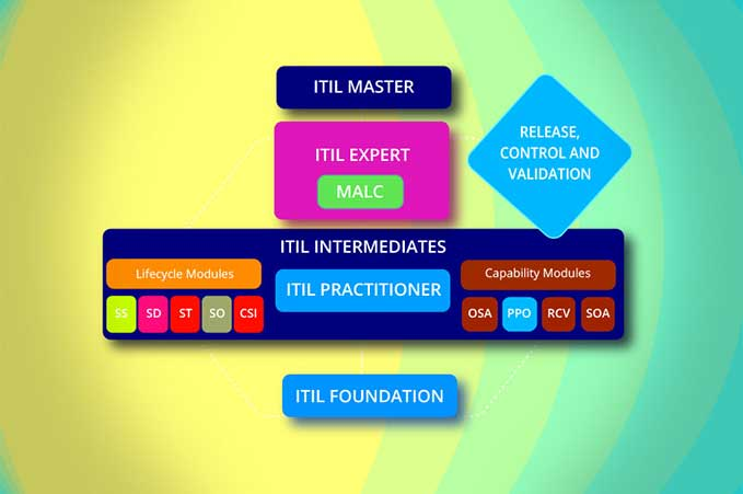 ITIL ITIL Intermediate RCV Certification Training