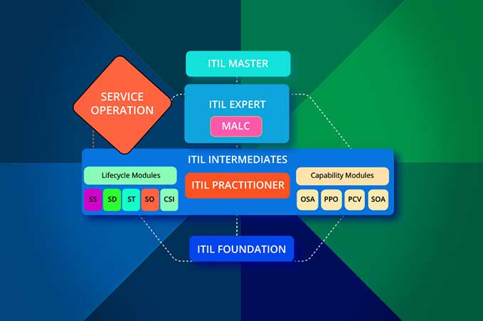 ITIL ITIL Intermediate SO Certification Training