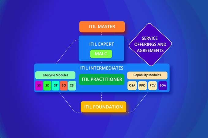 ITIL ITIL Intermediate SOA Certification Training