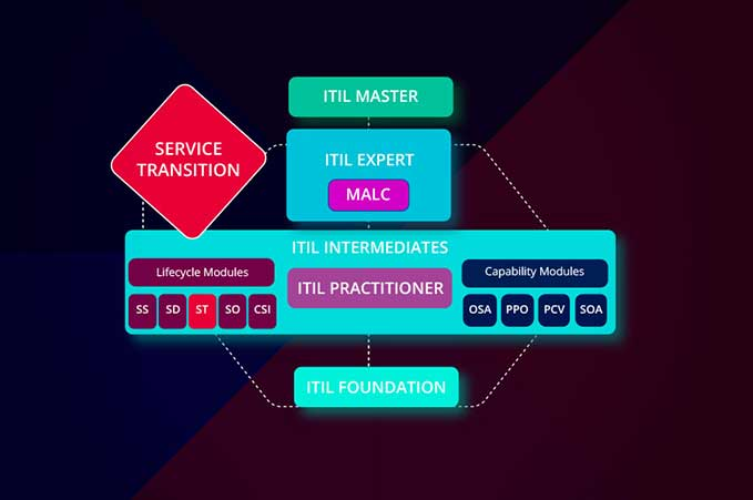 ITIL Foundation 1.6 Module 02 Introduction to ITSM