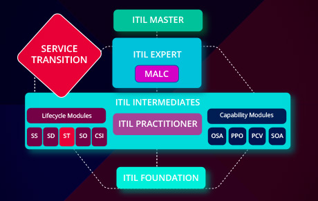 ITIL Foundation 1.6: Module 02 - Introduction to ITSM